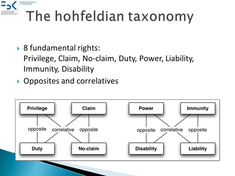 8 fundamental rights: Privilege, Claim, No-claim, Duty, Power, Liability, Immunity, Disability Opposites and correlatives
