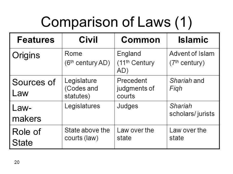 20 Comparison of Laws (1) IslamicCommonCivilFeatures Advent of Islam (7 th century) England (11 th Century AD) Rome (6 th century AD) Origins Shariah