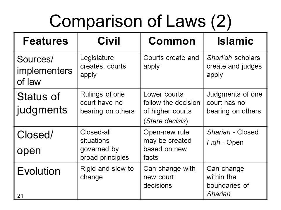 21 Comparison of Laws (2) IslamicCommonCivilFeatures Shariah scholars create and judges apply Courts create and apply Legislature creates, courts appl