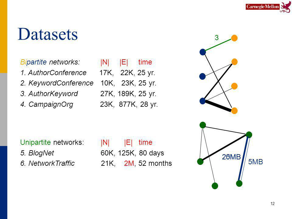 12 Bipartite networks: |N| |E| time 1. AuthorConference 17K, 22K, 25 yr. 2. KeywordConference 10K, 23K, 25 yr. 3. AuthorKeyword 27K, 189K, 25 yr. 4. C