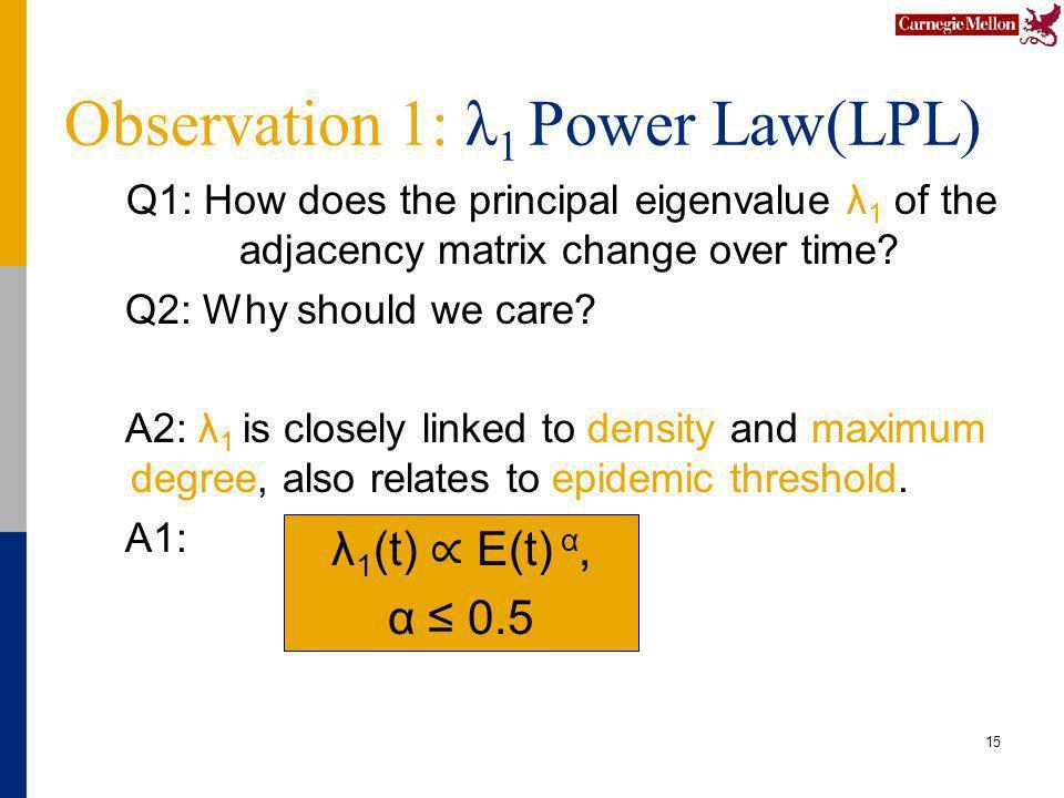 Observation 1: λ 1 Power Law(LPL) Q1: How does the principal eigenvalue λ 1 of the adjacency matrix change over time.