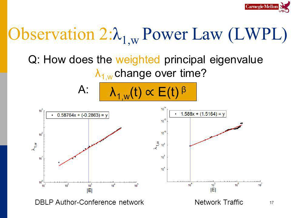 Observation 2:λ 1,w Power Law (LWPL) Q: How does the weighted principal eigenvalue λ 1,w change over time.