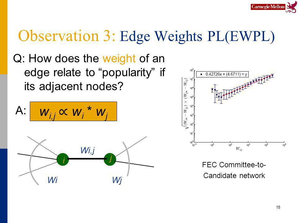 Observation 3: Edge Weights PL(EWPL) Q: How does the weight of an edge relate to popularity if its adjacent nodes? 18 FEC Committee-to- Candidate netw