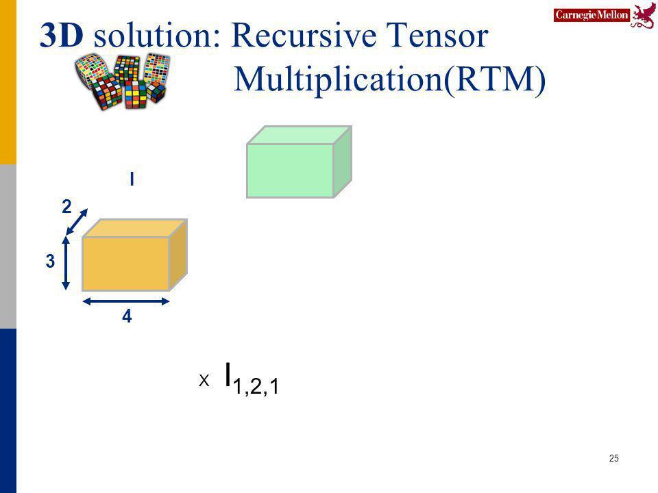 3D solution: Recursive Tensor Multiplication(RTM) 25 4 2 3 I X I 1,2,1