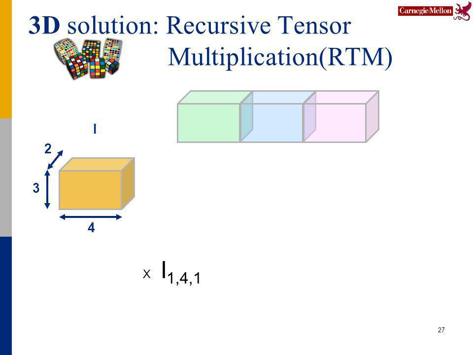 3D solution: Recursive Tensor Multiplication(RTM) 27 4 2 3 I X I 1,4,1