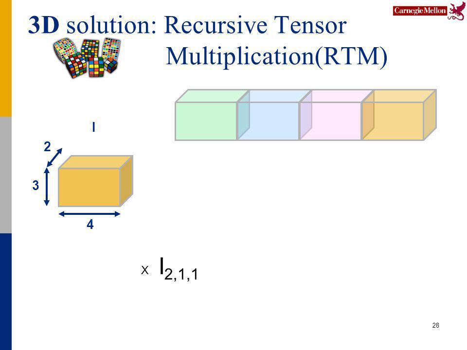 3D solution: Recursive Tensor Multiplication(RTM) 28 4 2 3 I X I 2,1,1