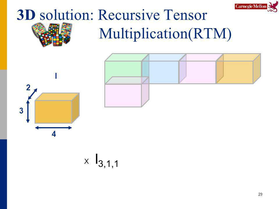 3D solution: Recursive Tensor Multiplication(RTM) 29 4 2 3 I X I 3,1,1