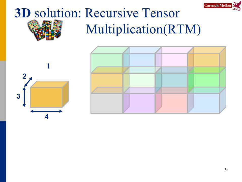3D solution: Recursive Tensor Multiplication(RTM) 30 4 2 3 I