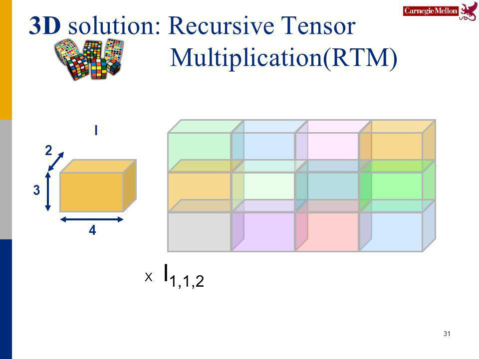 3D solution: Recursive Tensor Multiplication(RTM) 31 4 2 3 I X I 1,1,2