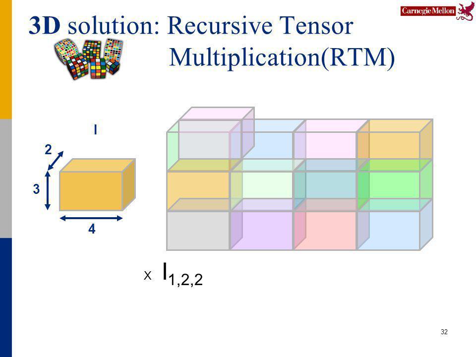3D solution: Recursive Tensor Multiplication(RTM) 32 4 2 3 I X I 1,2,2