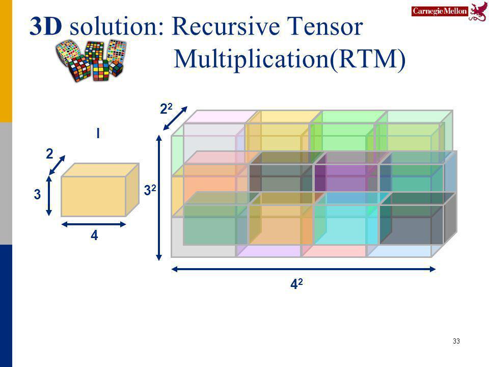 3D solution: Recursive Tensor Multiplication(RTM) 33 4 2 3 I 4242 3232 2