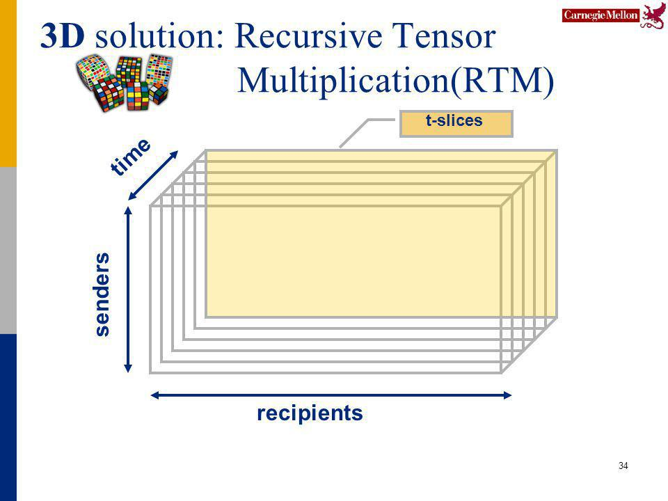 3D solution: Recursive Tensor Multiplication(RTM) 34 senders recipients t-slices time