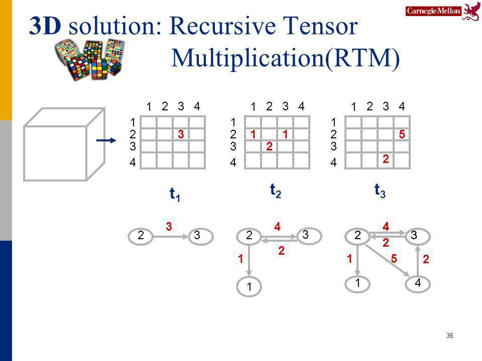 3D solution: Recursive Tensor Multiplication(RTM) 36 t1t1 t2t2 t3t3 31 2 5 2 1 2 3 4 1 234 1 234 1 2 3 4 1 2 3 4 1 234 23 1 2 3 4 1 23 4 1 1 2 4 5 2 3 2 1 23 4 2