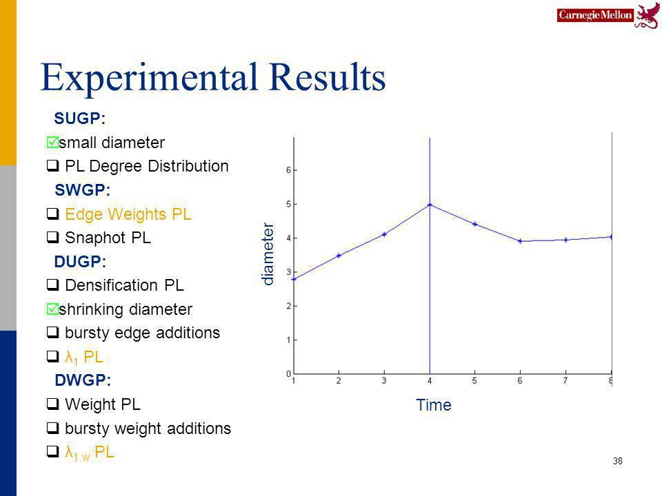 Experimental Results 38 SUGP: small diameter PL Degree Distribution SWGP: Edge Weights PL Snaphot PL DUGP: Densification PL shrinking diameter bursty edge additions λ 1 PL DWGP: Weight PL bursty weight additions λ 1,w PL Time diameter