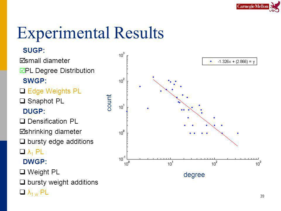Experimental Results 39 SUGP: small diameter PL Degree Distribution SWGP: Edge Weights PL Snaphot PL DUGP: Densification PL shrinking diameter bursty edge additions λ 1 PL DWGP: Weight PL bursty weight additions λ 1,w PL degree count