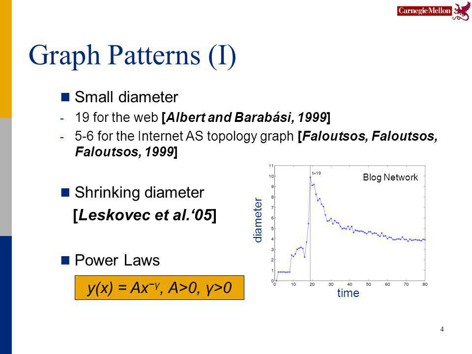 Graph Patterns (I) Small diameter - 19 for the web [Albert and Barabási, 1999] - 5-6 for the Internet AS topology graph [Faloutsos, Faloutsos, Faloutsos, 1999] Shrinking diameter [Leskovec et al.05] Power Laws 4 y(x) = Axγ, A>0, γ>0 Blog Network time diameter
