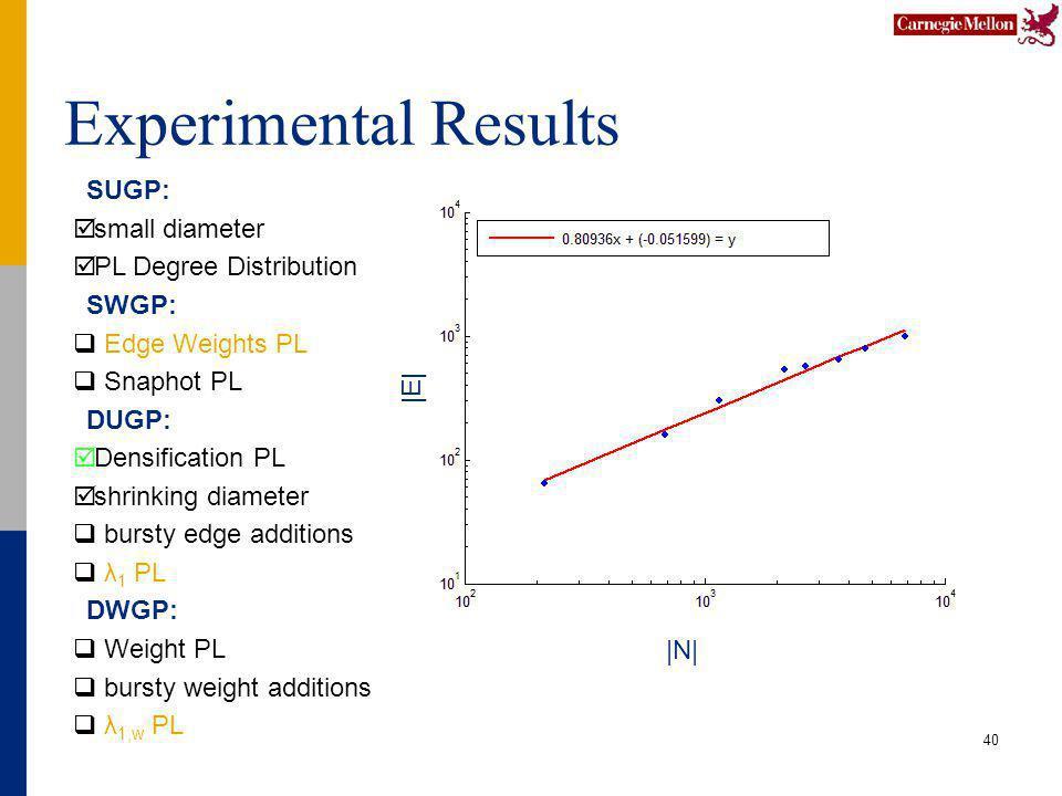Experimental Results 40 SUGP: small diameter PL Degree Distribution SWGP: Edge Weights PL Snaphot PL DUGP: Densification PL shrinking diameter bursty edge additions λ 1 PL DWGP: Weight PL bursty weight additions λ 1,w PL |N| |E|
