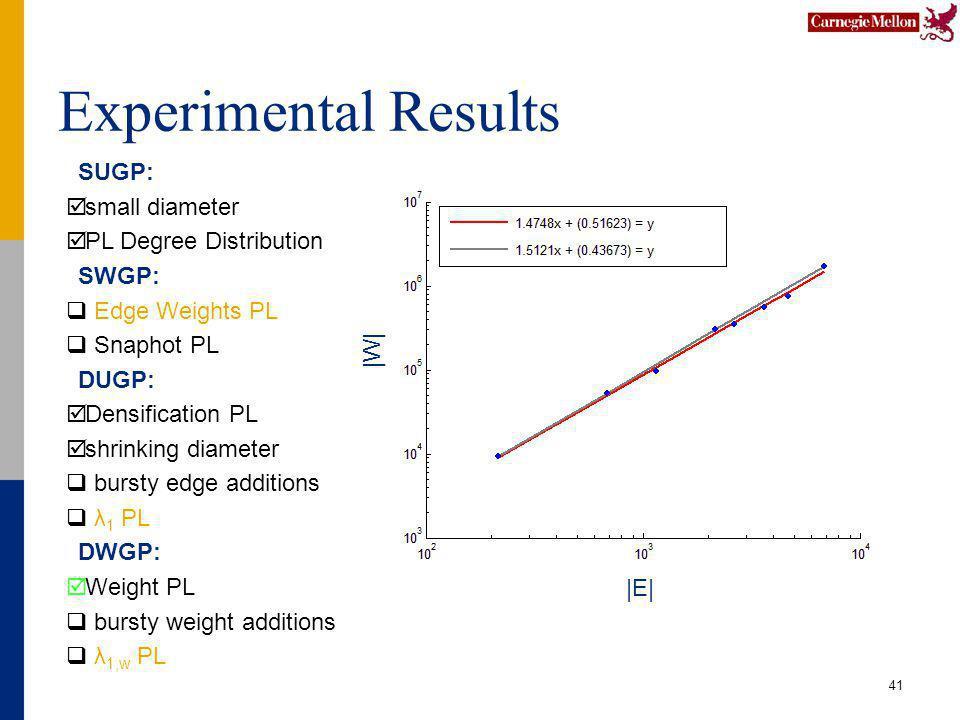 Experimental Results 41 SUGP: small diameter PL Degree Distribution SWGP: Edge Weights PL Snaphot PL DUGP: Densification PL shrinking diameter bursty edge additions λ 1 PL DWGP: Weight PL bursty weight additions λ 1,w PL |E| |W|