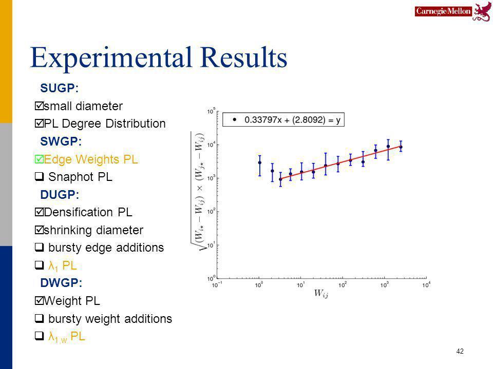 Experimental Results 42 SUGP: small diameter PL Degree Distribution SWGP: Edge Weights PL Snaphot PL DUGP: Densification PL shrinking diameter bursty edge additions λ 1 PL DWGP: Weight PL bursty weight additions λ 1,w PL