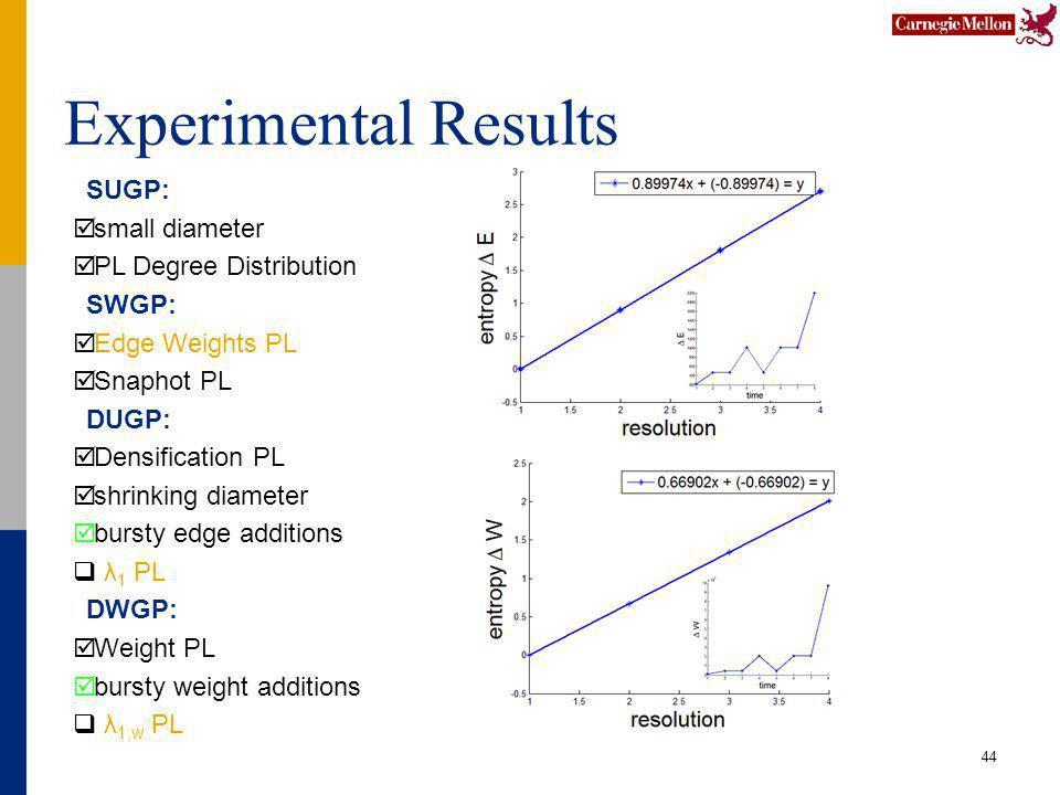 Experimental Results 44 SUGP: small diameter PL Degree Distribution SWGP: Edge Weights PL Snaphot PL DUGP: Densification PL shrinking diameter bursty edge additions λ 1 PL DWGP: Weight PL bursty weight additions λ 1,w PL