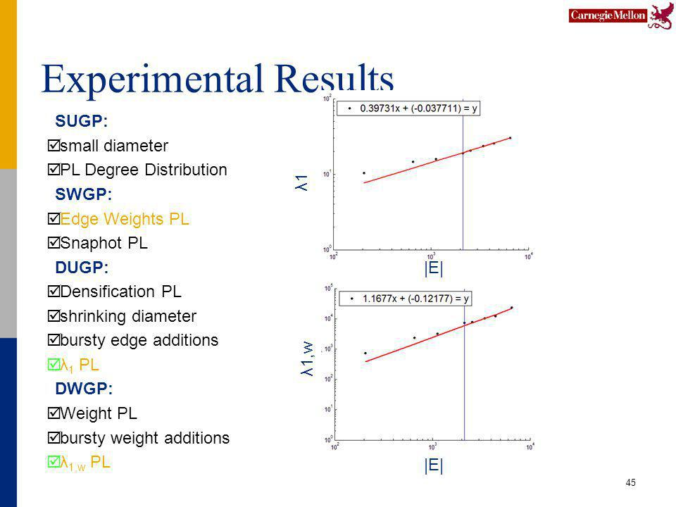 Experimental Results 45 SUGP: small diameter PL Degree Distribution SWGP: Edge Weights PL Snaphot PL DUGP: Densification PL shrinking diameter bursty edge additions λ 1 PL DWGP: Weight PL bursty weight additions λ 1,w PL |E| λ1 |E| λ1,w
