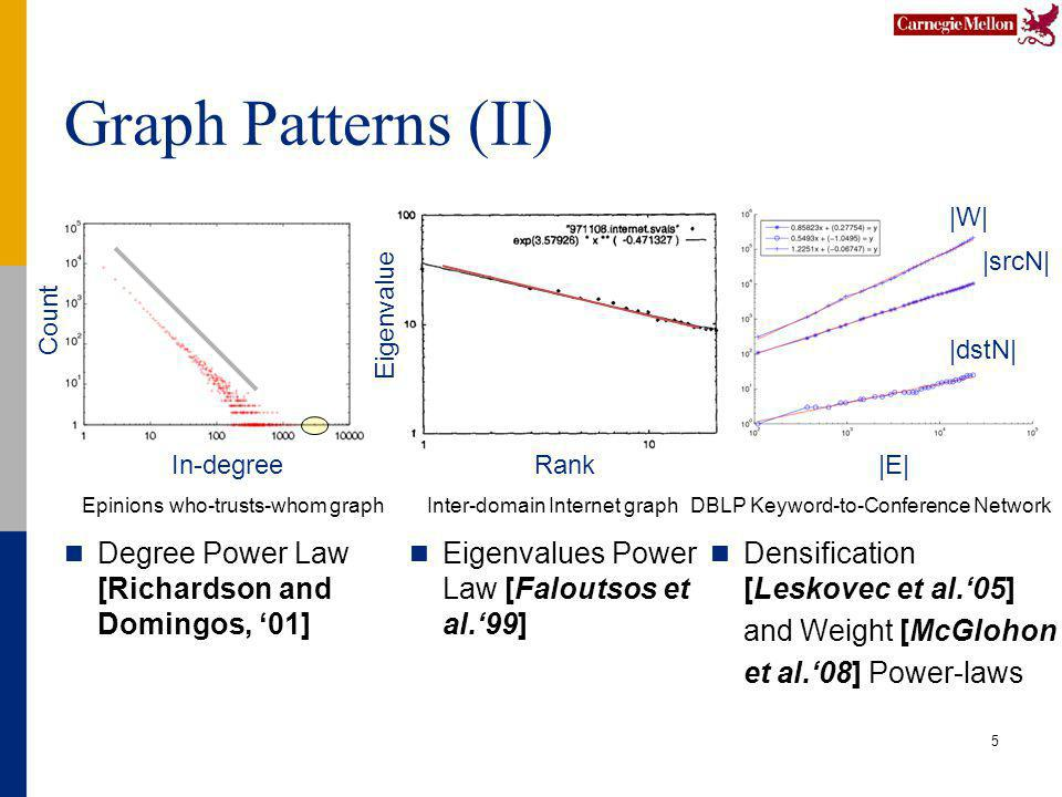 Graph Patterns (II) 5 DBLP Keyword-to-Conference NetworkInter-domain Internet graph Densification [Leskovec et al.05] and Weight [McGlohon et al.08] Power-laws Eigenvalues Power Law [Faloutsos et al.99] Rank Eigenvalue |E| |W| |srcN| |dstN| Degree Power Law [Richardson and Domingos, 01] In-degree Count Epinions who-trusts-whom graph