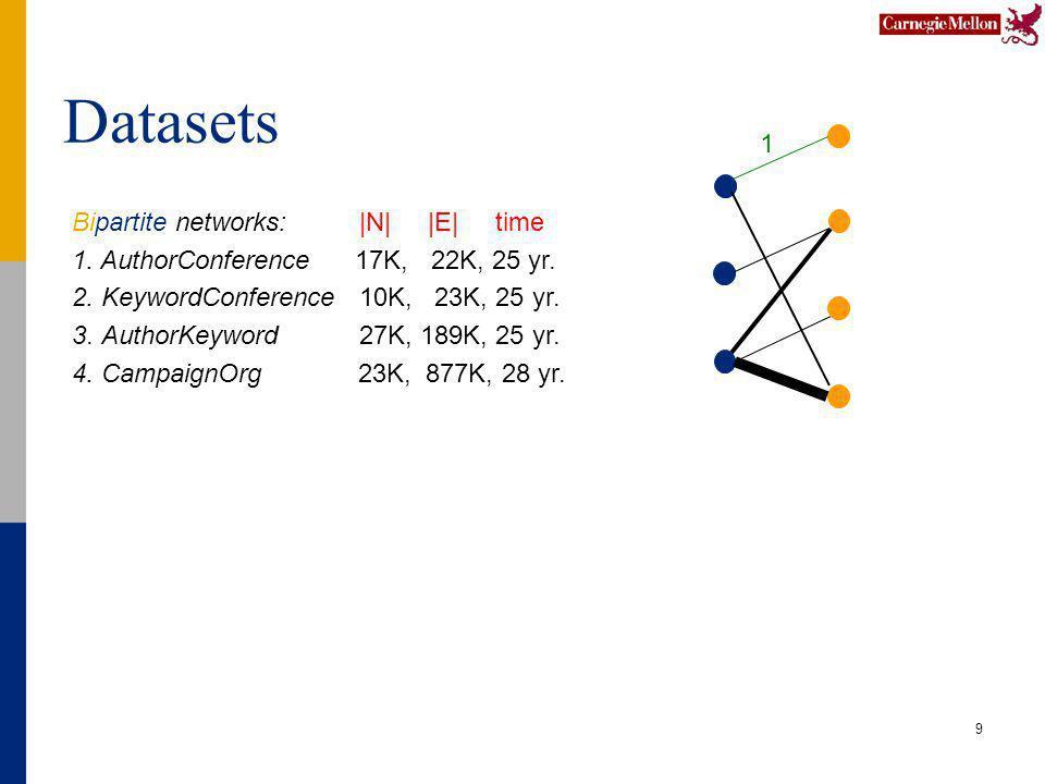 Datasets 9 Bipartite networks: |N| |E| time 1. AuthorConference 17K, 22K, 25 yr.