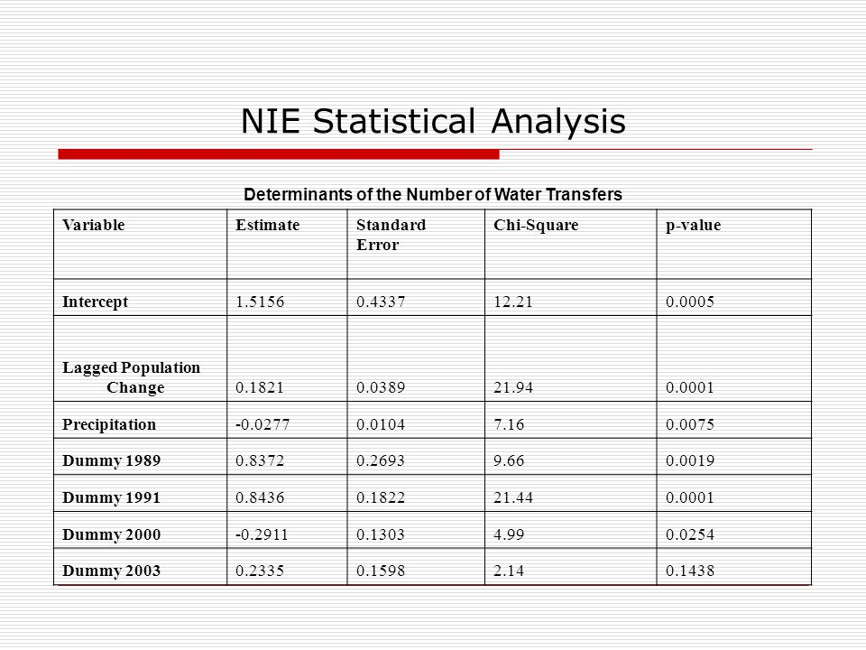 NIE Statistical Analysis Determinants of the Number of Water Transfers Variable Estimate Standard Error Chi-Square p-value Intercept1.51560.433712.210.0005 Lagged Population Change0.18210.038921.940.0001 Precipitation-0.02770.01047.160.0075 Dummy 19890.83720.26939.660.0019 Dummy 19910.84360.182221.440.0001 Dummy 2000-0.29110.13034.990.0254 Dummy 20030.23350.15982.140.1438