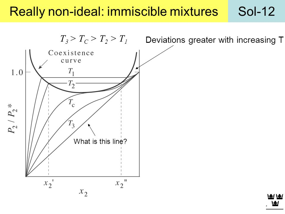 Sol-12Really non-ideal: immiscible mixtures T 3 > T C > T 2 > T 1 Deviations greater with increasing T What is this line?