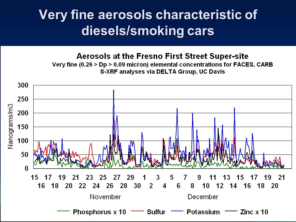 Very fine aerosols characteristic of diesels/smoking cars