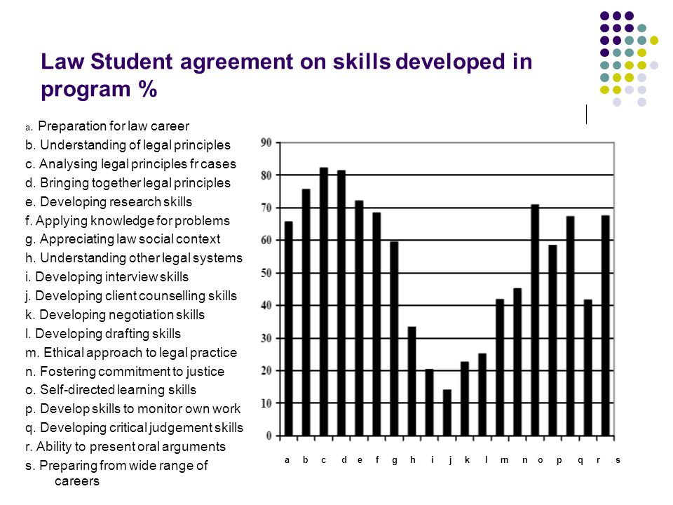 Law Student agreement on skills developed in program % a.