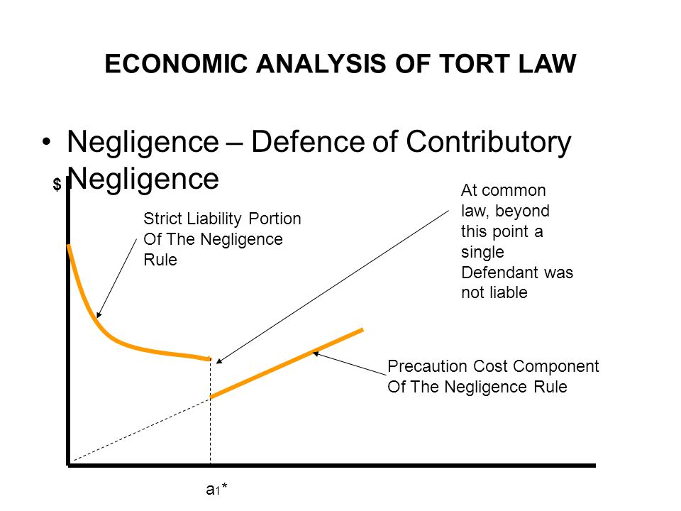 ECONOMIC ANALYSIS OF TORT LAW Negligence – Defence of Contributory Negligence a1*a1* $ Strict Liability Portion Of The Negligence Rule Precaution Cost Component Of The Negligence Rule At common law, beyond this point a single Defendant was not liable