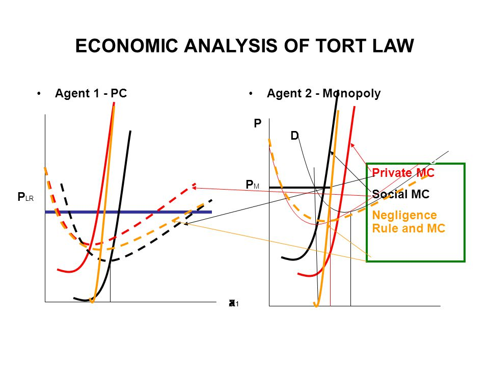 ECONOMIC ANALYSIS OF TORT LAW Agent 2 - Monopoly S D P a1a1 PMPM Private MC Social MC Negligence Rule and MC Agent 1 - PC S x1x1 P LR
