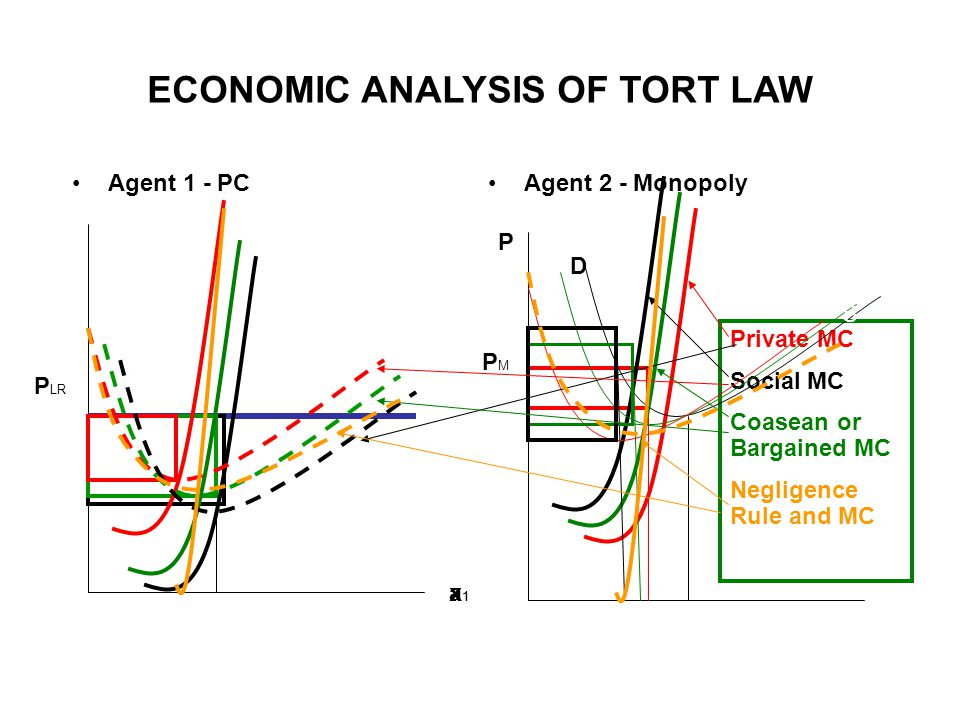 ECONOMIC ANALYSIS OF TORT LAW Agent 2 - Monopoly S D P a1a1 PMPM Private MC Social MC Coasean or Bargained MC Negligence Rule and MC Agent 1 - PC S x1x1 P LR