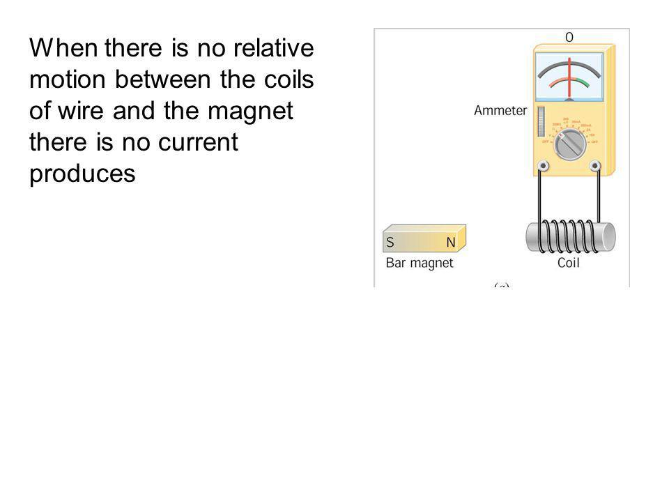 When there is no relative motion between the coils of wire and the magnet there is no current produces
