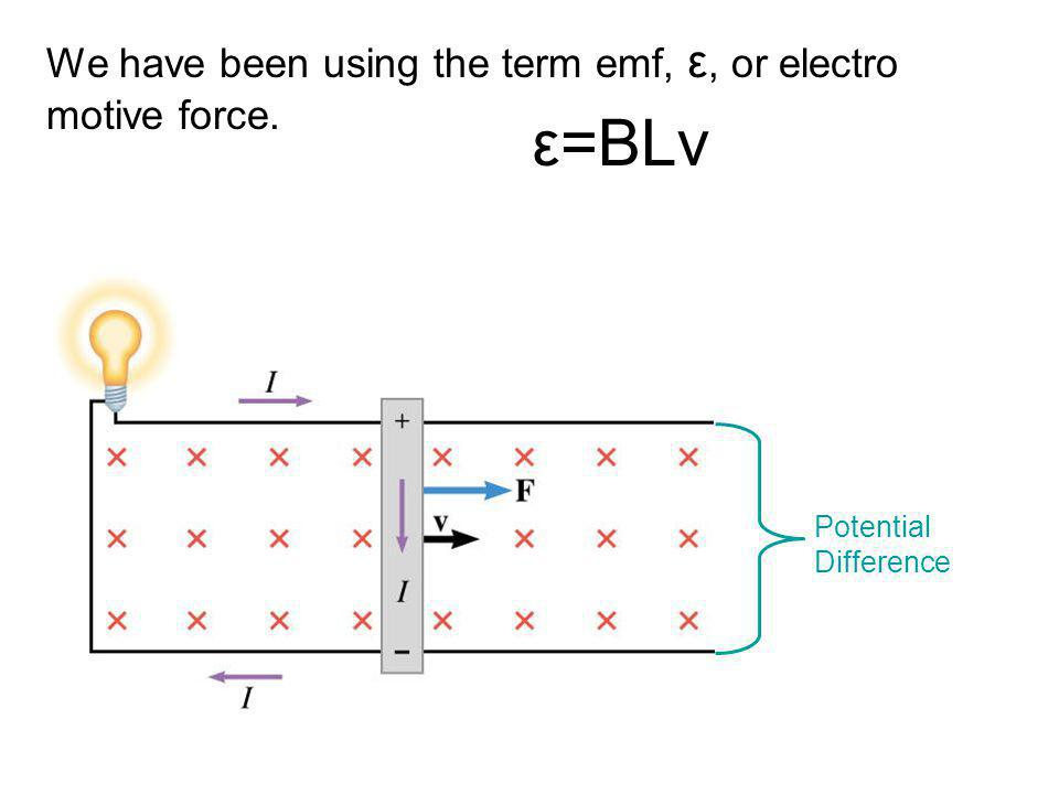 We have been using the term emf, ε, or electro motive force. ε=BLv Potential Difference