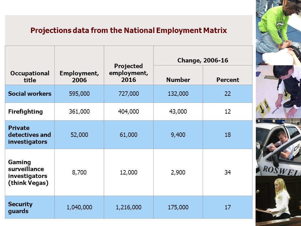 Law & Justice GPS Roll Out Projections data from the National Employment Matrix Occupational title Employment, 2006 Projected employment, 2016 Change,