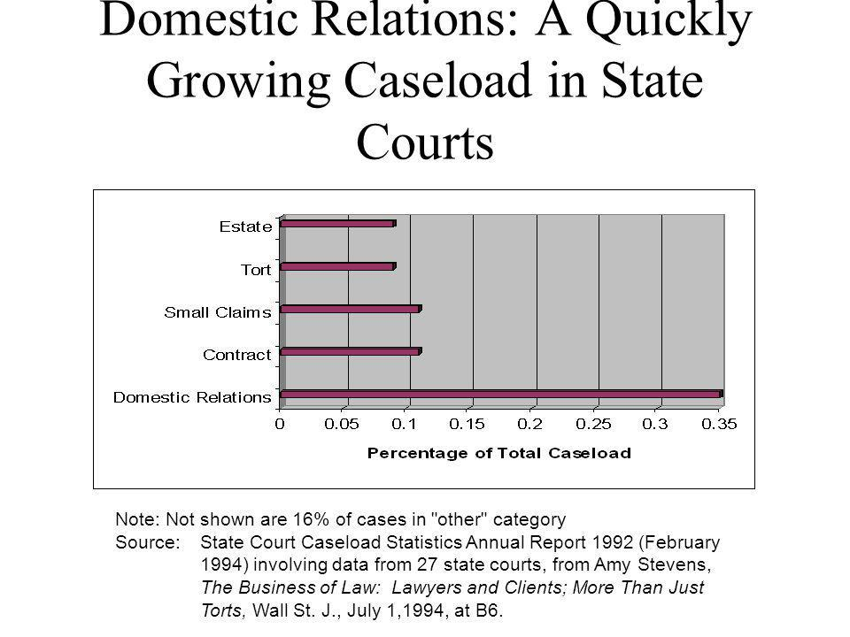 Domestic Relations: A Quickly Growing Caseload in State Courts Note: Not shown are 16% of cases in