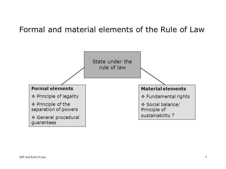 NFP and Rule of Law 3 Formal and material elements of the Rule of Law State under the rule of law Formal elements Principle of legality Principle of the separation of powers General procedural guarantees Material elements Fundamental rights Social balance/ Principle of sustainability