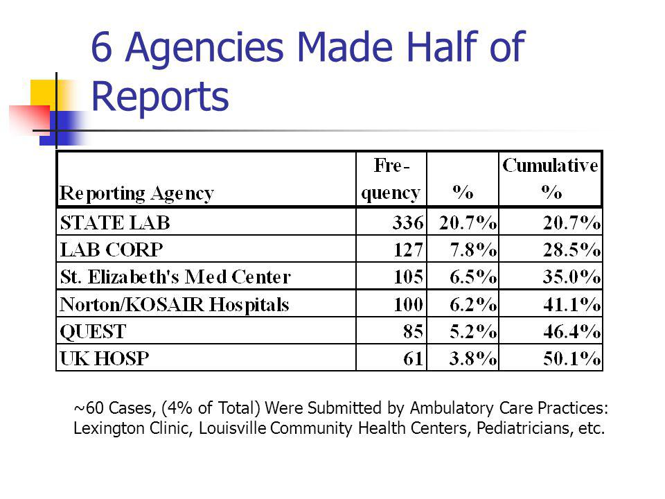 6 Agencies Made Half of Reports ~60 Cases, (4% of Total) Were Submitted by Ambulatory Care Practices: Lexington Clinic, Louisville Community Health Centers, Pediatricians, etc.