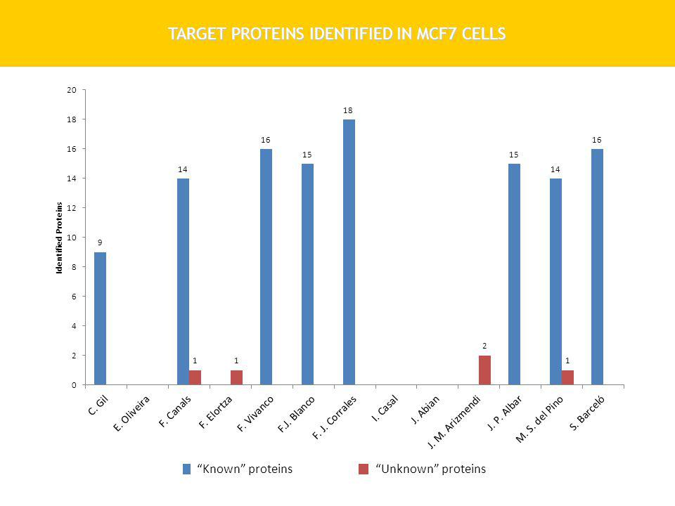 TARGET PROTEINS IDENTIFIED IN MCF7 CELLS Known proteinsUnknown proteins