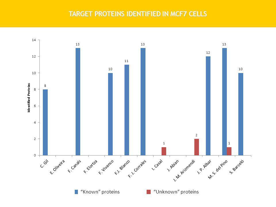 SDS-PAGE vs BASIC rpHPLC (MCF7) Jurkat RIPA SDS 4% Urea CHAPS SDS-PAGE Basic rpHPLC SDS-PAGE Basic rpHPLC SDS-PAGE Basic rpHPLC Cell LysisFractionationLC-MS Analysis 5600 triple TOF (ABSciex)