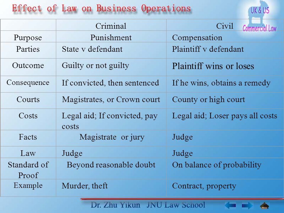 CriminalCivil PurposePunishmentCompensation PartiesState v defendantPlaintiff v defendant OutcomeGuilty or not guilty Plaintiff wins or loses Consequence If convicted, then sentencedIf he wins, obtains a remedy CourtsMagistrates, or Crown courtCounty or high court CostsLegal aid; If convicted, pay costs Legal aid; Loser pays all costs Facts Magistrate or juryJudge LawJudge Standard of Proof Beyond reasonable doubtOn balance of probability Example Murder, theftContract, property