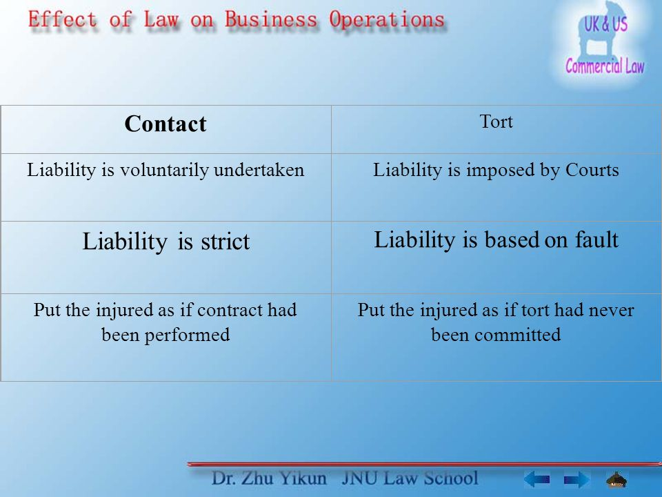 Contact Tort Liability is voluntarily undertakenLiability is imposed by Courts Liability is strict Liability is based on fault Put the injured as if contract had been performed Put the injured as if tort had never been committed