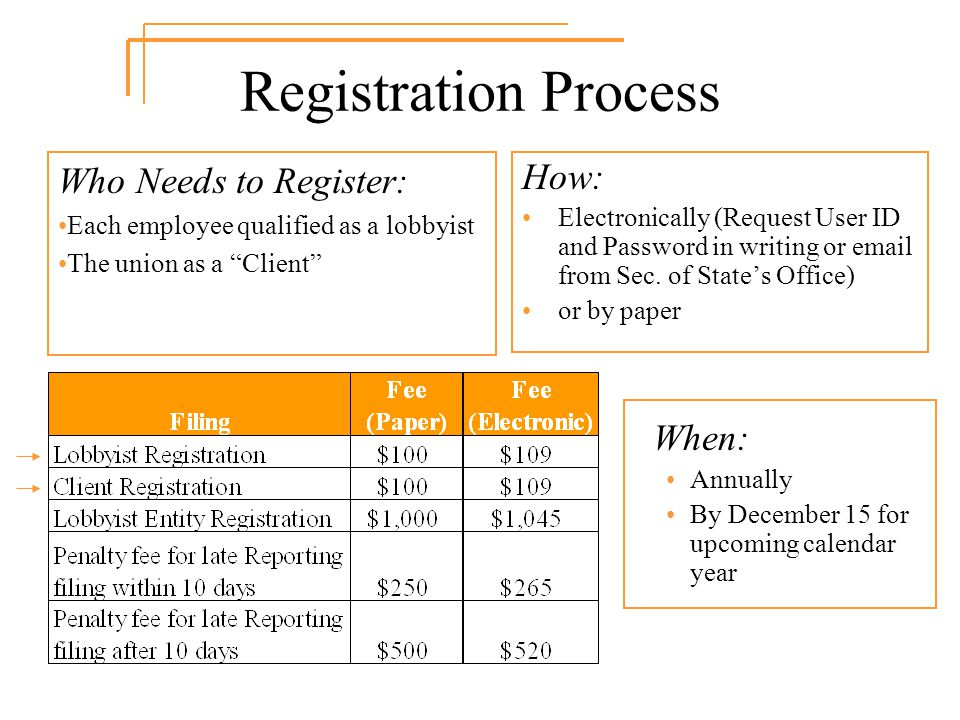 Registration Process How: Electronically (Request User ID and Password in writing or email from Sec.