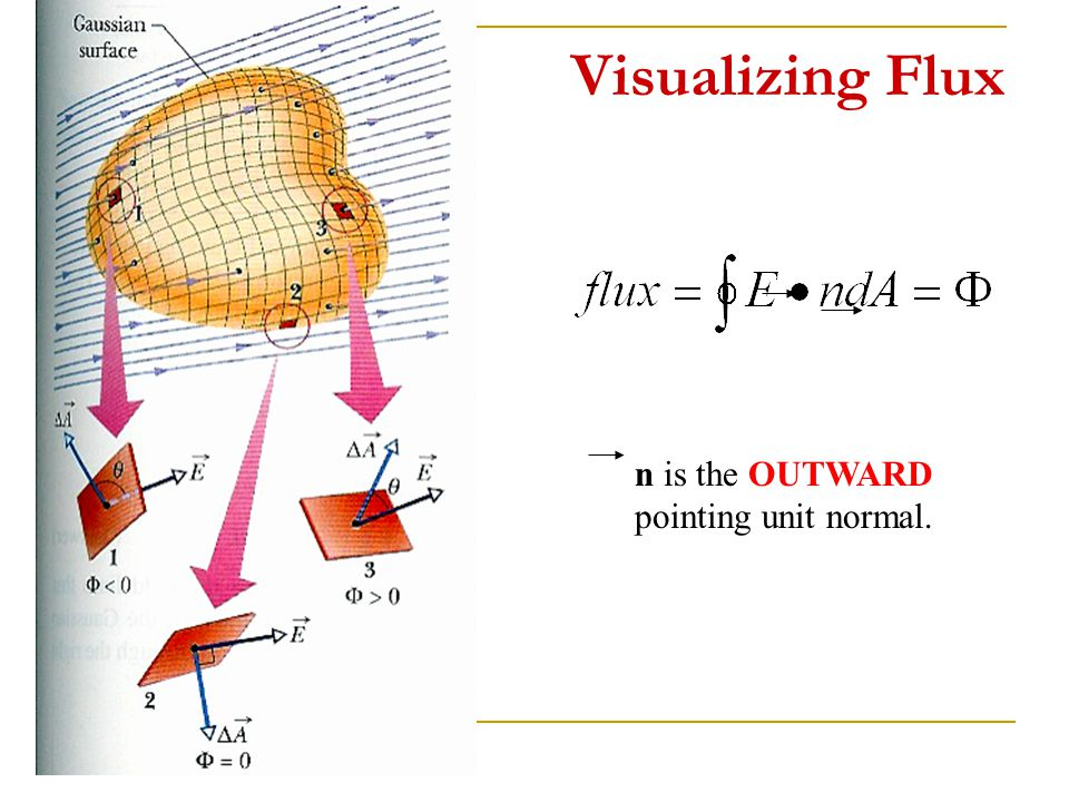 Visualizing Flux n is the OUTWARD pointing unit normal.