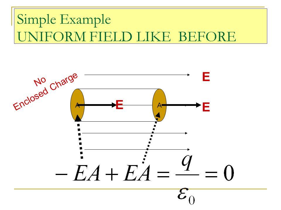Simple Example UNIFORM FIELD LIKE BEFORE E AA E E No Enclosed Charge
