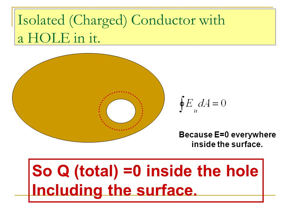 Isolated (Charged) Conductor with a HOLE in it. Because E=0 everywhere inside the surface. So Q (total) =0 inside the hole Including the surface.