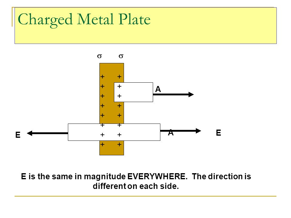 Charged Metal Plate E is the same in magnitude EVERYWHERE. The direction is different on each side. E ++++++++++++++++ ++++++++++++++++ E A A