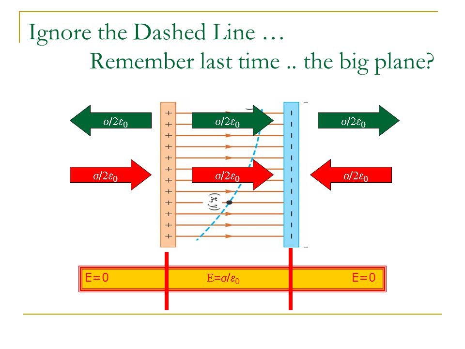 Ignore the Dashed Line … Remember last time.. the big plane? 0 0 0 0 0 0 E=0 0 E=0